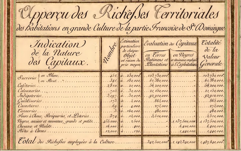 """Tableau des Finances et du Commerce de la partie Françoise de St. Domingue,"" 1792 (detail). Copy in the John Carter Brown Library, Brown University."